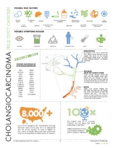 Cholangiocarcinoma Infographic